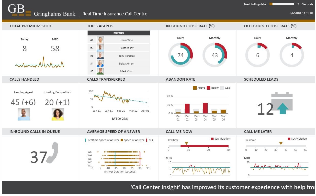 Real-Time Call Center Dashboard